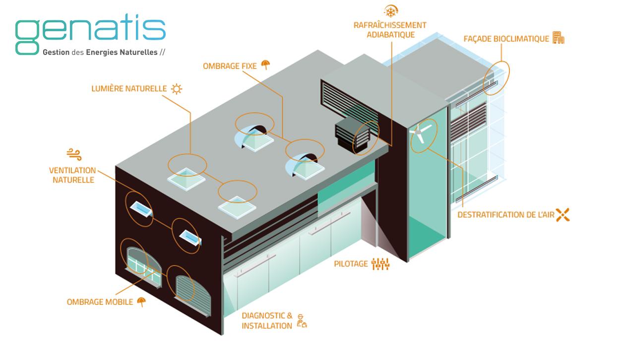 GENATIS : une solution globale pour la Gestion des Énergies Naturelles des bâtiments