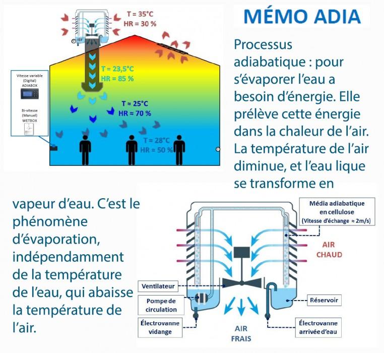 Bluetek propose ses conseils, services et produits en rafraîchissement de l'air par évaporation (RAE). Principe adiabatique, bioclimatisation. Produit Adiabox.